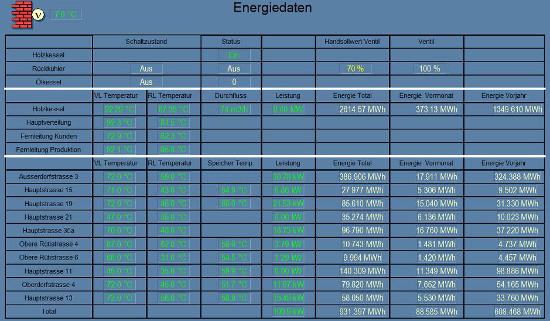 Energiedaten